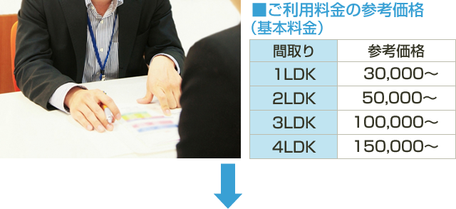 ■ご利用料金の参考価格(基本料金) 間取り 1LDK 30,000~ 2LDK 50,000~3LDK100,000~ 4LDK150,000~